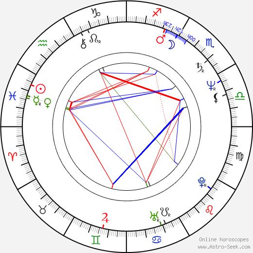 Jiří Kodeš birth chart, Jiří Kodeš astro natal horoscope, astrology