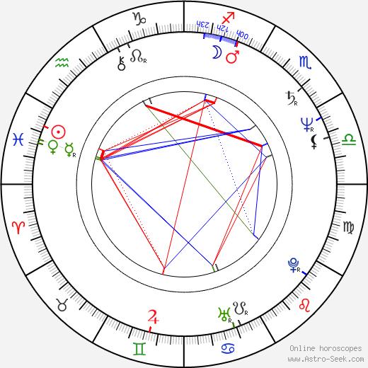 John Bolger birth chart, John Bolger astro natal horoscope, astrology