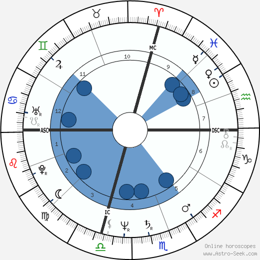 John Travolta Birth Chart Horoscope Date Of Birth Astro
