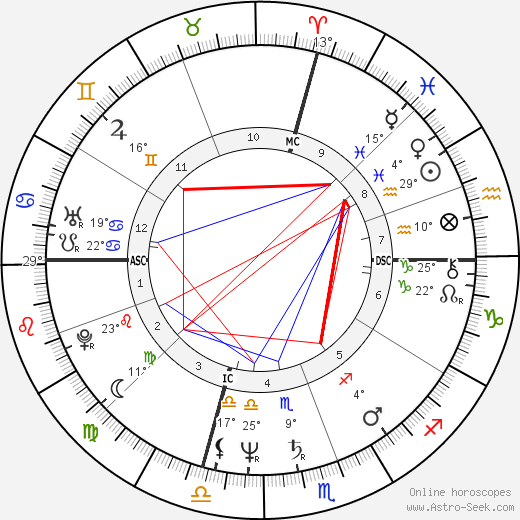 John Travolta birth chart, biography, wikipedia 2017, 2018