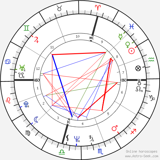 John Travolta astro natal birth chart, John Travolta horoscope, astrology