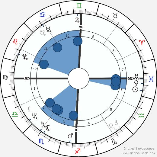 Joyce Jackson wikipedia, horoscope, astrology, instagram