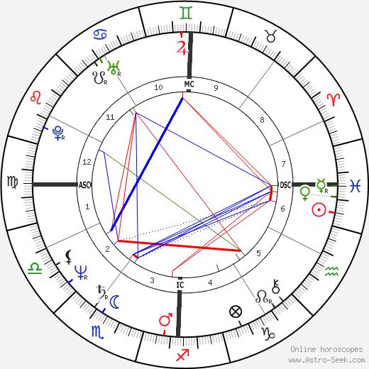Joyce Jackson день рождения гороскоп, Joyce Jackson Натальная карта онлайн