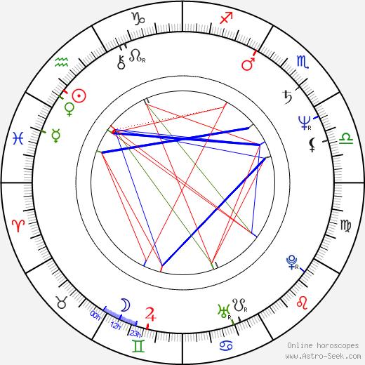 Jurate Onaitite astro natal birth chart, Jurate Onaitite horoscope, astrology