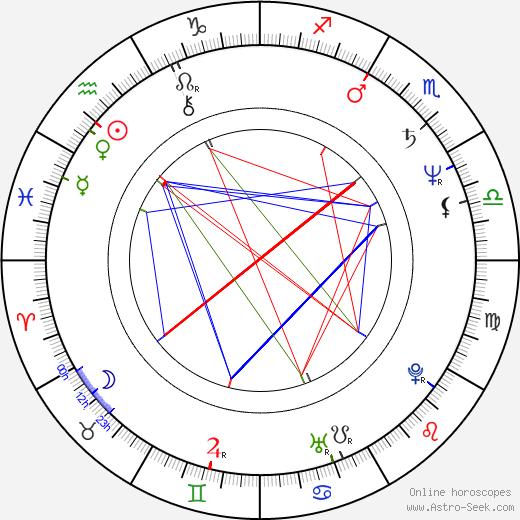 Karin Düwel tema natale, oroscopo, Karin Düwel oroscopi gratuiti, astrologia
