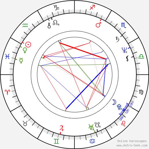 Károly Eperjes astro natal birth chart, Károly Eperjes horoscope, astrology