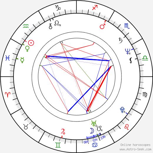 Lenka Filipová birth chart, Lenka Filipová astro natal horoscope, astrology