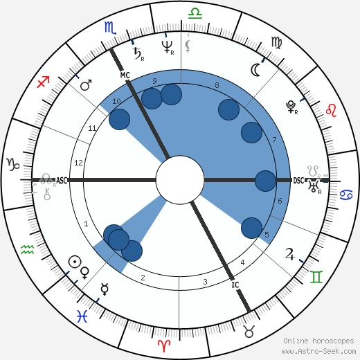 Marina Fiordaliso horoscope, astrology, sign, zodiac, date of birth, instagram