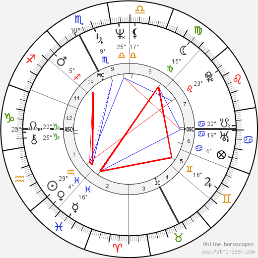 Marina Fiordaliso birth chart, biography, wikipedia 2018, 2019