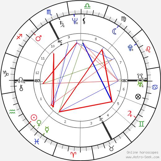Marina Fiordaliso astro natal birth chart, Marina Fiordaliso horoscope, astrology