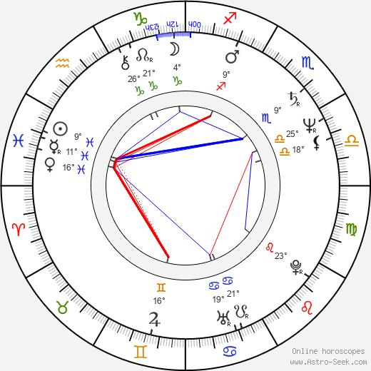 Mars birth chart, biography, wikipedia 2020, 2021