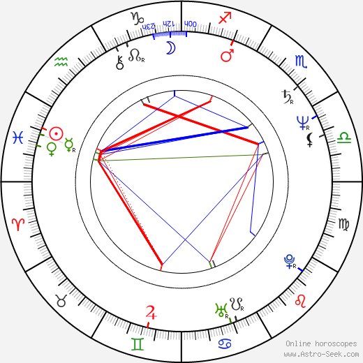 Mars birth chart, Mars astro natal horoscope, astrology