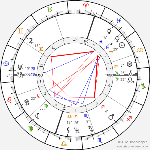 Marty Howe birth chart, biography, wikipedia 2019, 2020