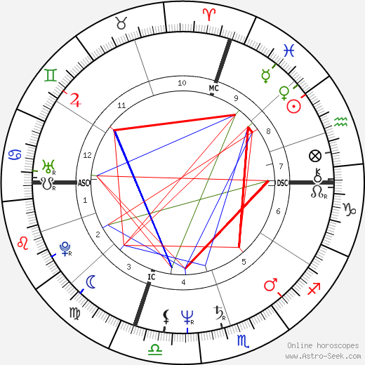 Marty Howe astro natal birth chart, Marty Howe horoscope, astrology