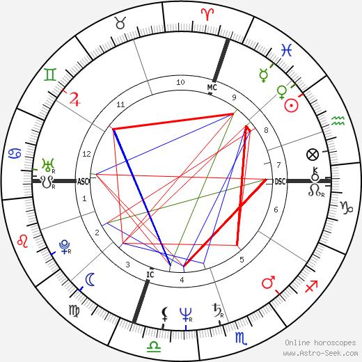 Marty Howe день рождения гороскоп, Marty Howe Натальная карта онлайн