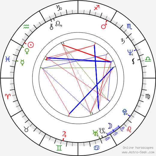 Matt Groening astro natal birth chart, Matt Groening horoscope, astrology