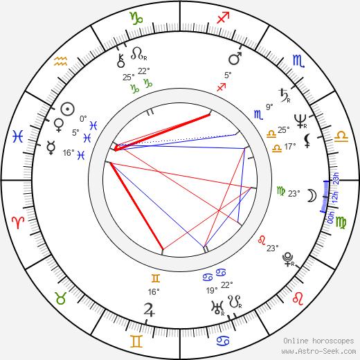 Michael Gira birth chart, biography, wikipedia 2019, 2020