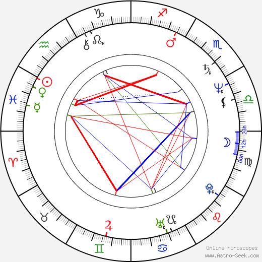 Michael Gira astro natal birth chart, Michael Gira horoscope, astrology
