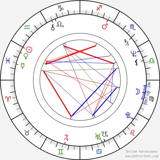 Michel Comte tema natale, oroscopo, Michel Comte oroscopi gratuiti, astrologia
