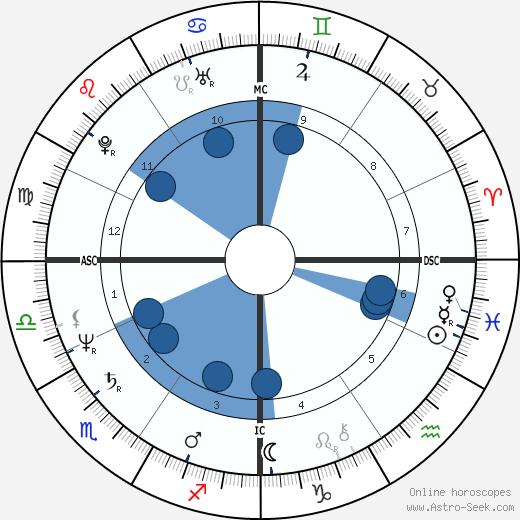 Monica Schreiner wikipedia, horoscope, astrology, instagram