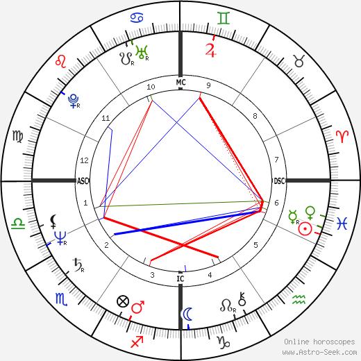 Monica Schreiner tema natale, oroscopo, Monica Schreiner oroscopi gratuiti, astrologia