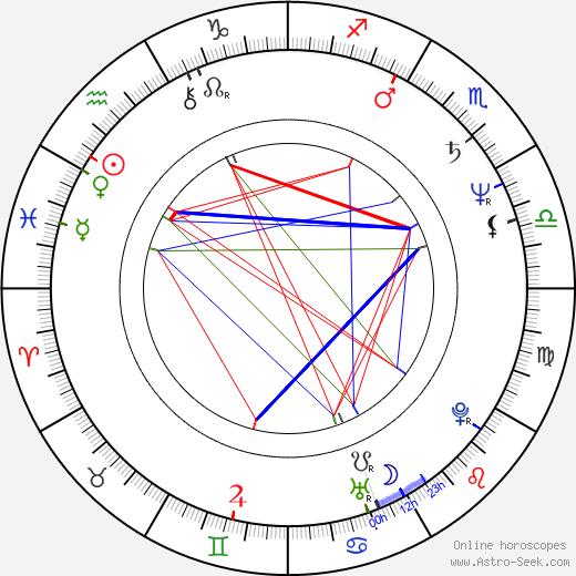 Piotr Pregowski astro natal birth chart, Piotr Pregowski horoscope, astrology