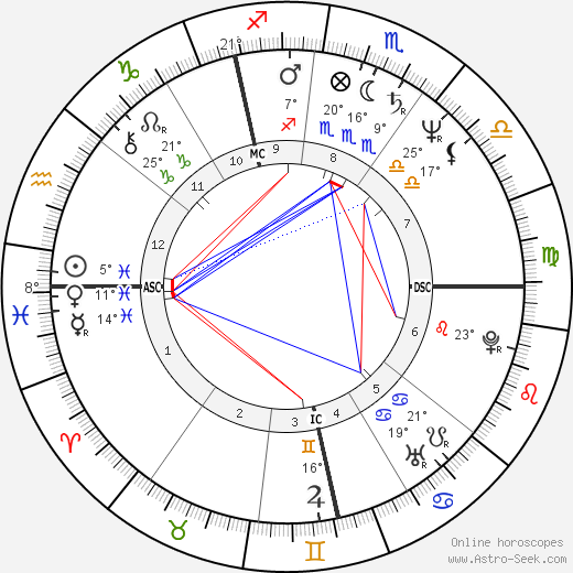 Plastic Bertrand birth chart, biography, wikipedia 2018, 2019