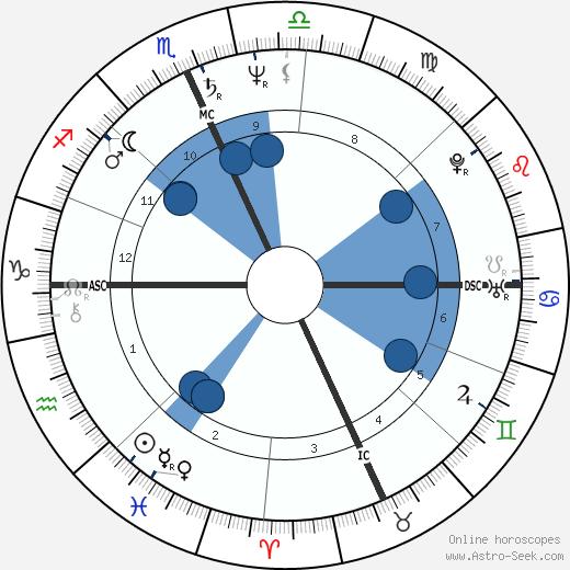 Recep Tayyip Erdogan wikipedia, horoscope, astrology, instagram