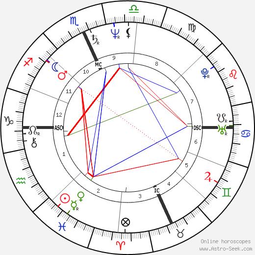 Recep Tayyip Erdogan tema natale, oroscopo, Recep Tayyip Erdogan oroscopi gratuiti, astrologia