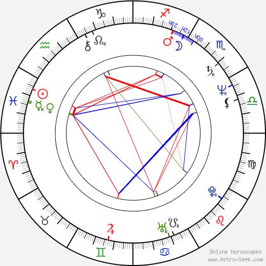 Regina Casé день рождения гороскоп, Regina Casé Натальная карта онлайн