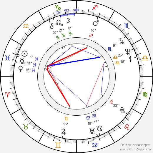 Rita Feldmeier birth chart, biography, wikipedia 2019, 2020
