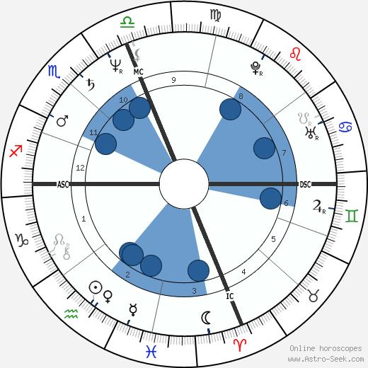 Vicente Cassanya wikipedia, horoscope, astrology, instagram