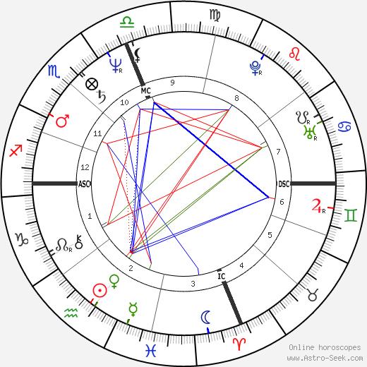 Vicente Cassanya birth chart, Vicente Cassanya astro natal horoscope, astrology