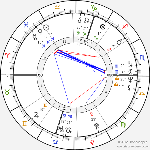 Viktor Yushchenko birth chart, biography, wikipedia 2020, 2021