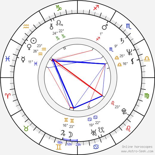 Zach Grenier birth chart, biography, wikipedia 2018, 2019