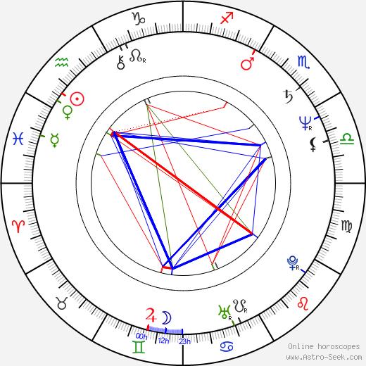Zach Grenier astro natal birth chart, Zach Grenier horoscope, astrology