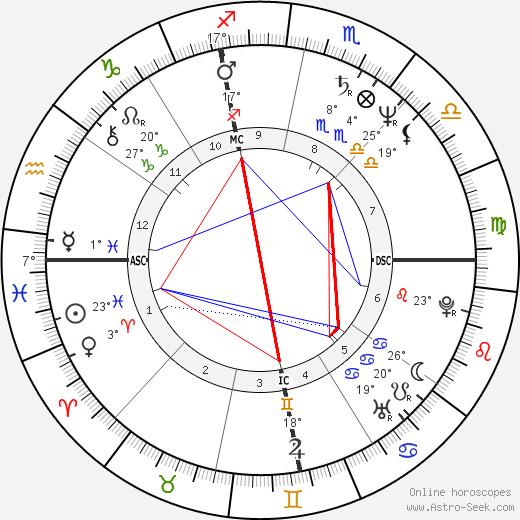 Adrian Zmed birth chart, biography, wikipedia 2019, 2020