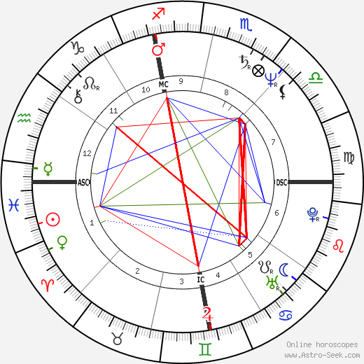 Adrian Zmed astro natal birth chart, Adrian Zmed horoscope, astrology
