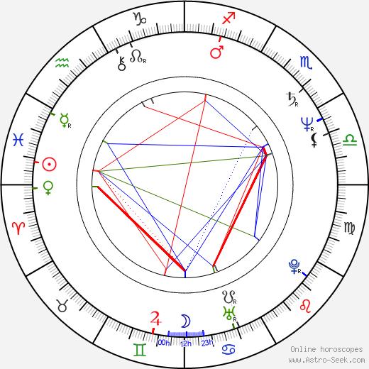 Alan Lederer birth chart, Alan Lederer astro natal horoscope, astrology