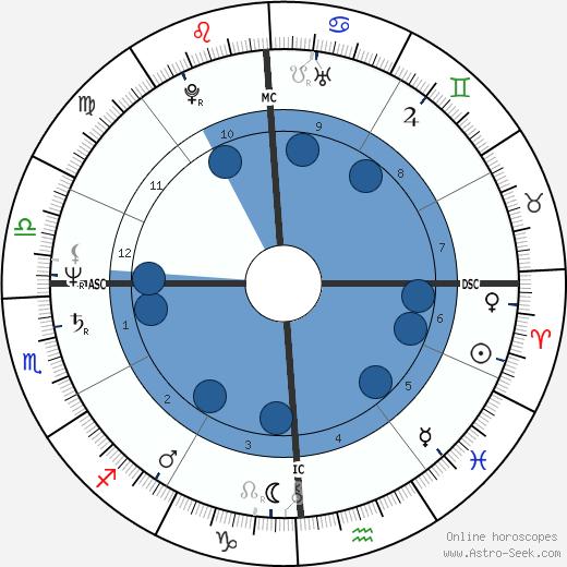 Arthur Goode wikipedia, horoscope, astrology, instagram