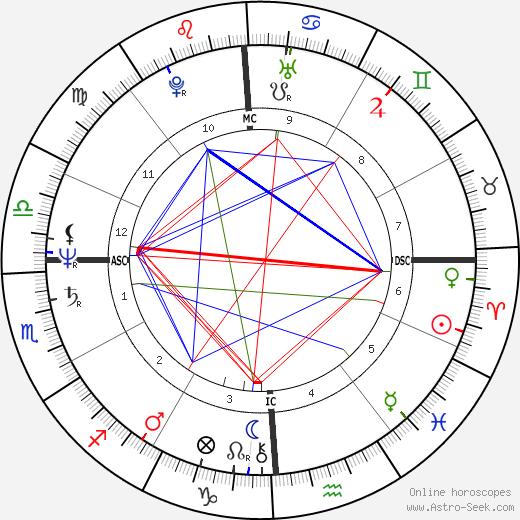 Arthur Goode tema natale, oroscopo, Arthur Goode oroscopi gratuiti, astrologia