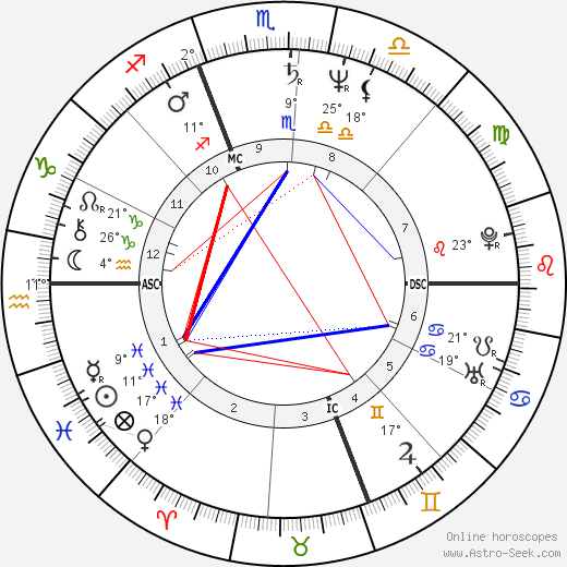 Charles T Iii Hunt Birth Chart Horoscope Date Of Birth Astro