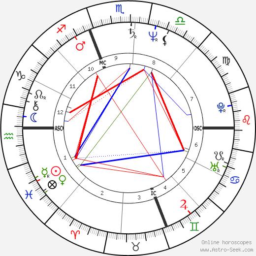 Charles T. III Hunt tema natale, oroscopo, Charles T. III Hunt oroscopi gratuiti, astrologia