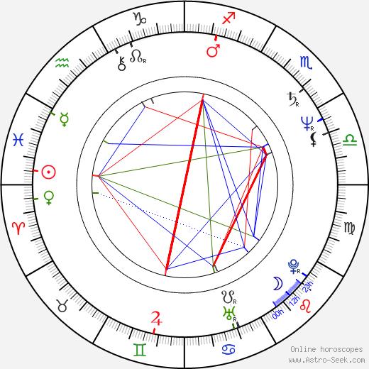 Craig Wasson astro natal birth chart, Craig Wasson horoscope, astrology