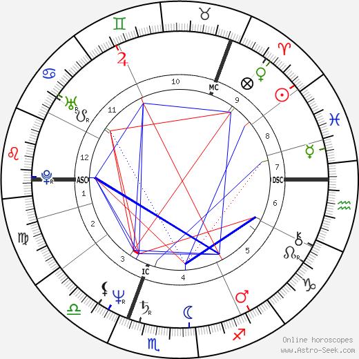 Cris af Enehielm birth chart, Cris af Enehielm astro natal horoscope, astrology