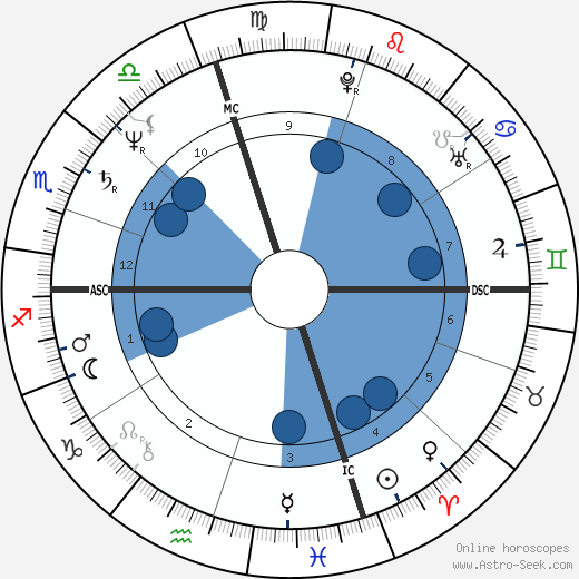 Curtis Sliwa wikipedia, horoscope, astrology, instagram