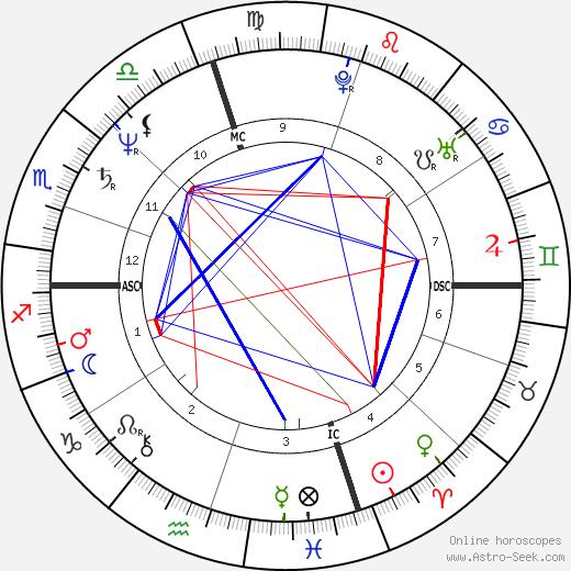 Curtis Sliwa день рождения гороскоп, Curtis Sliwa Натальная карта онлайн