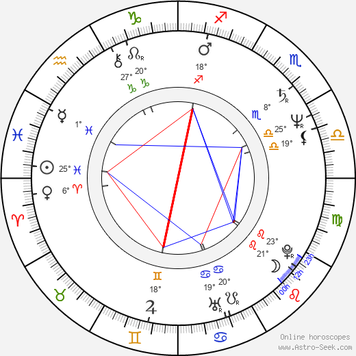 Danièle Incalcaterra birth chart, biography, wikipedia 2018, 2019