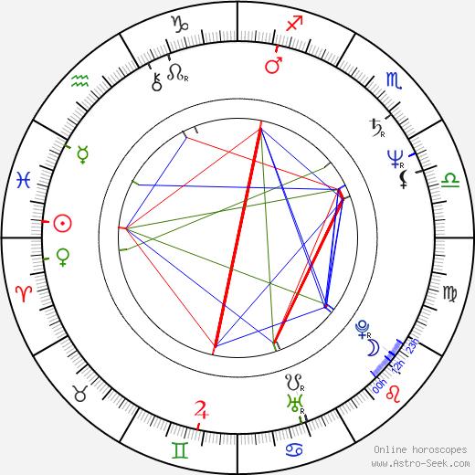 Danièle Incalcaterra astro natal birth chart, Danièle Incalcaterra horoscope, astrology