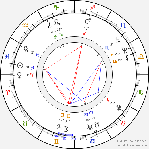 David Newman birth chart, biography, wikipedia 2017, 2018
